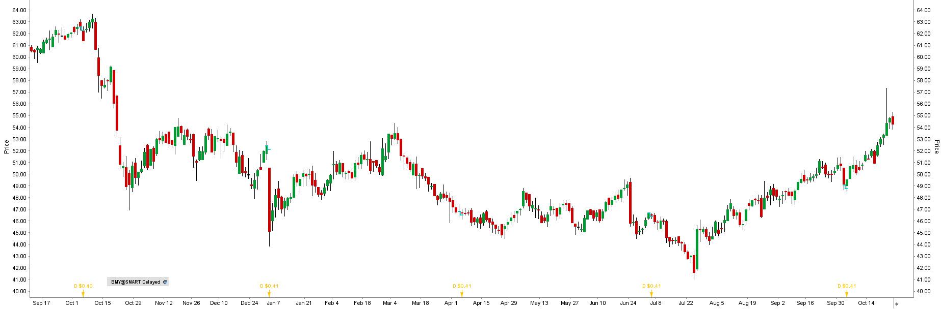 Akcie Bristol-Myers Squibb - graf