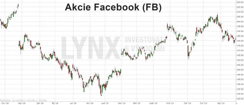 Akcie Facebook-graf