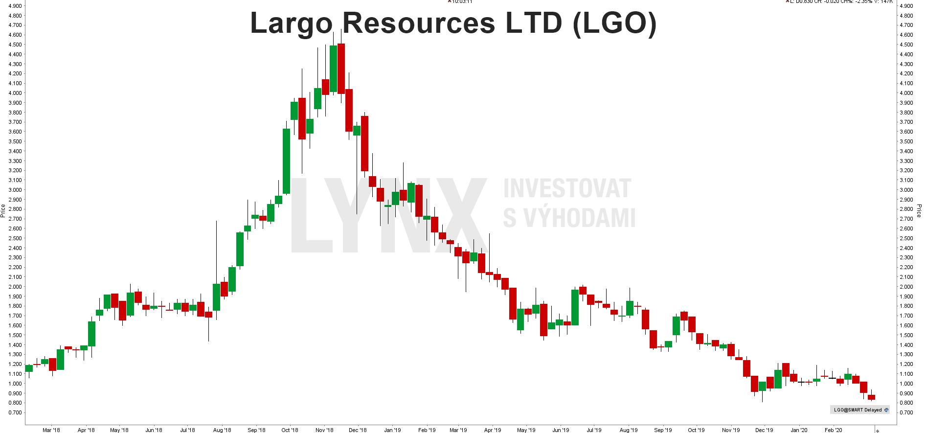 Akcie Largo Resources LTD (LGO)