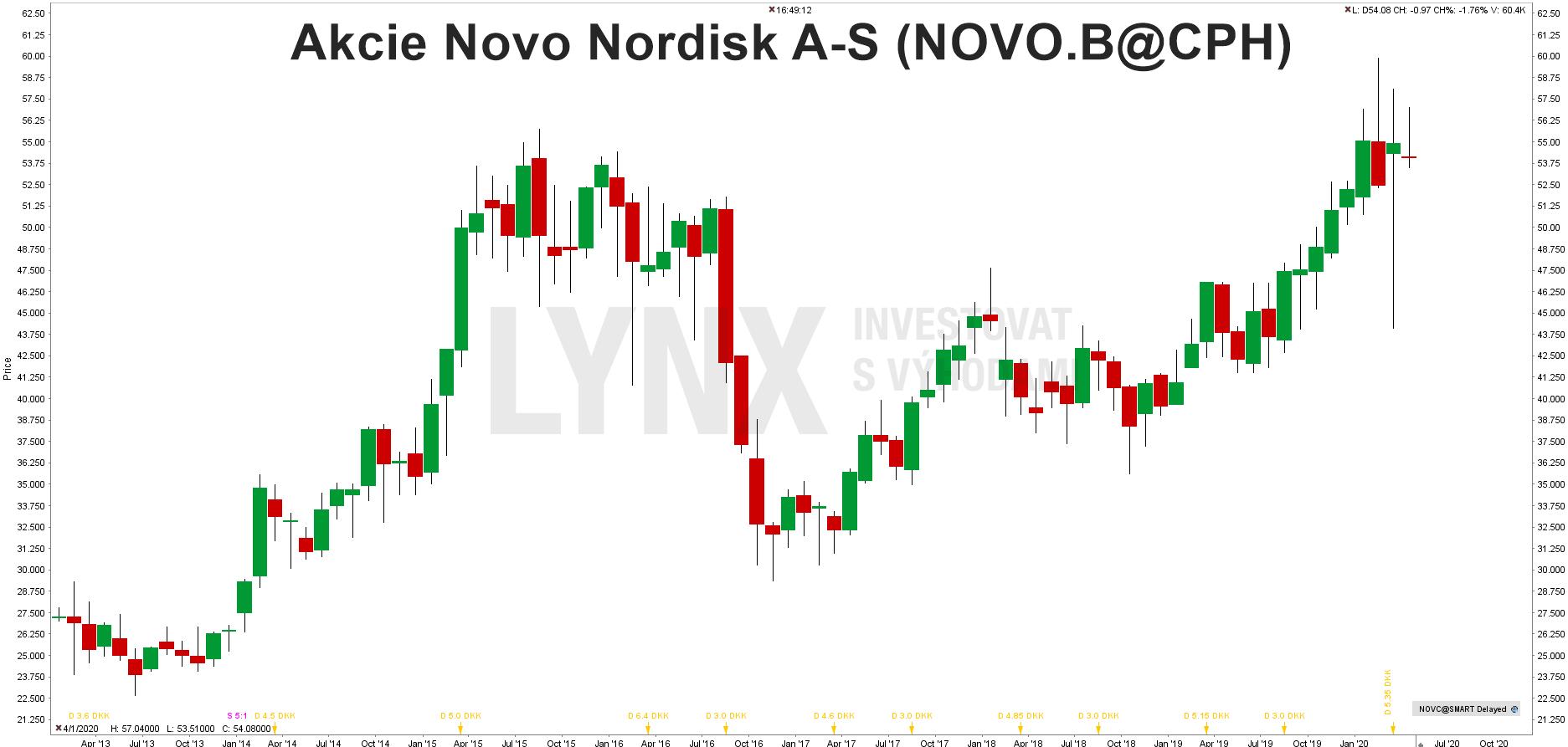 Graf akcie Novo Nordisk