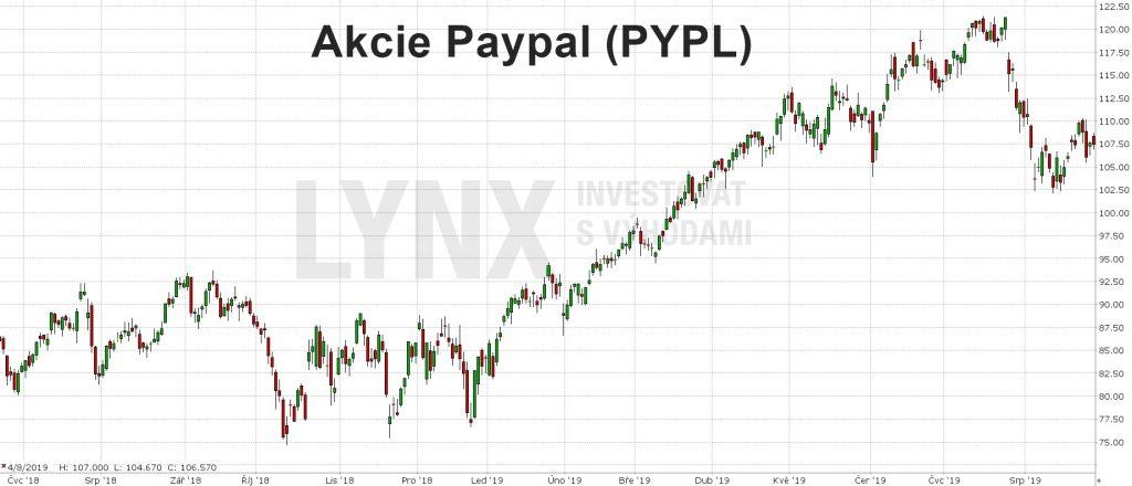 Akcie Paypal-graf