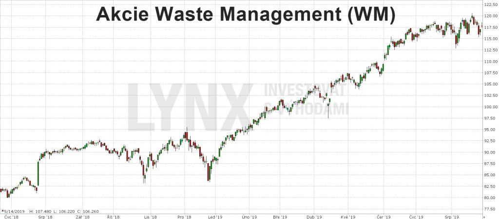 Akcie Waste Management-graf