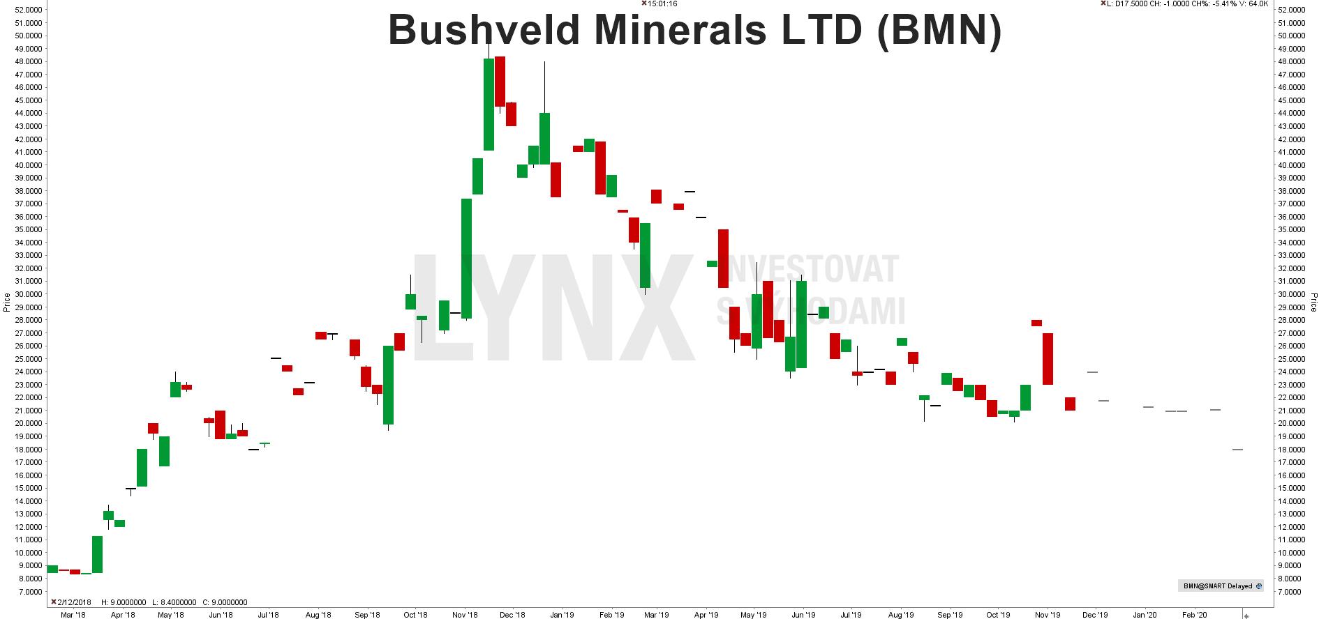 Akcie Bushveld Minerals LTD (BMN)