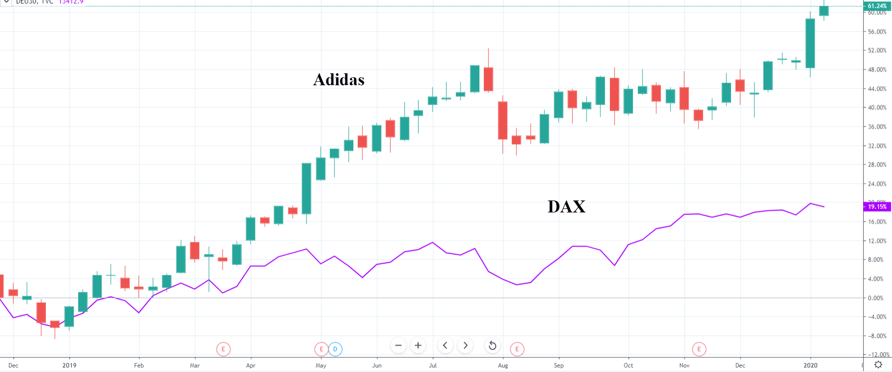 Akcie Adidas vs DAX