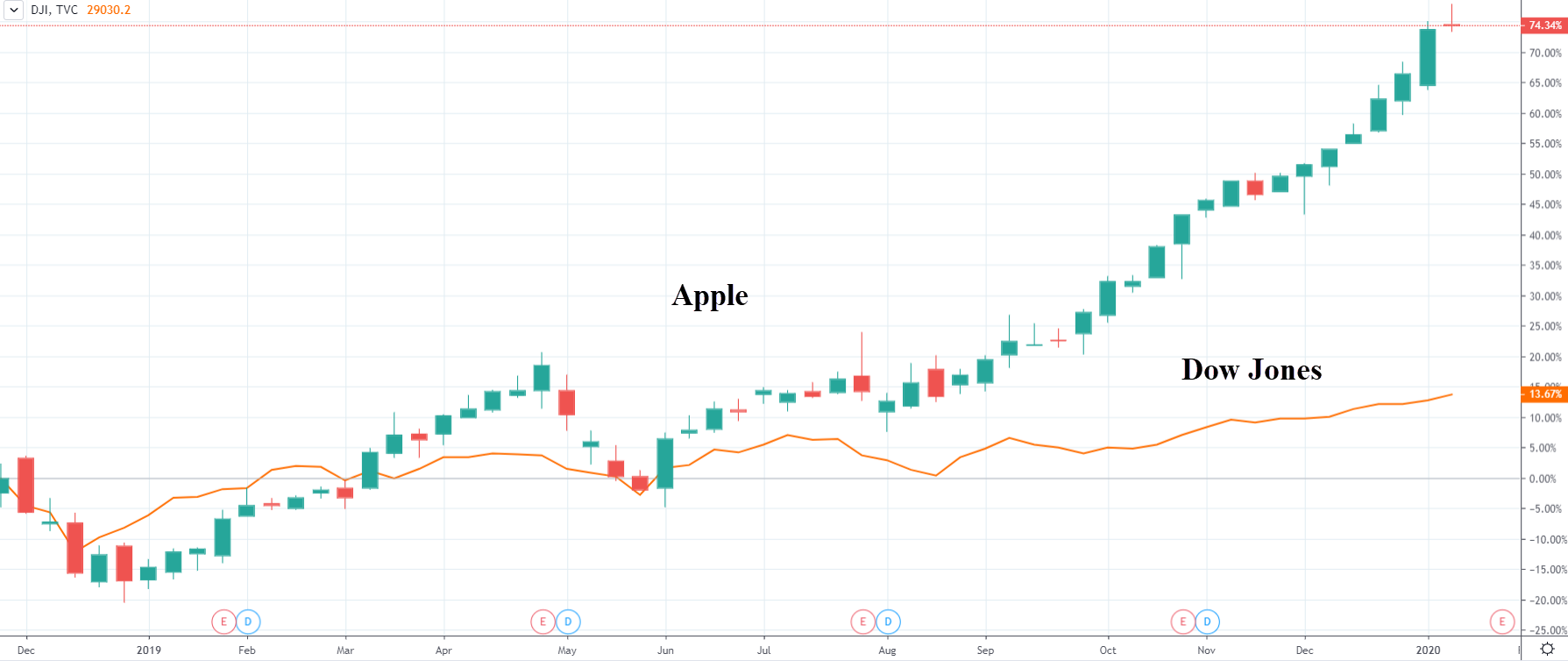 Akcie Apple vs Dow Jones