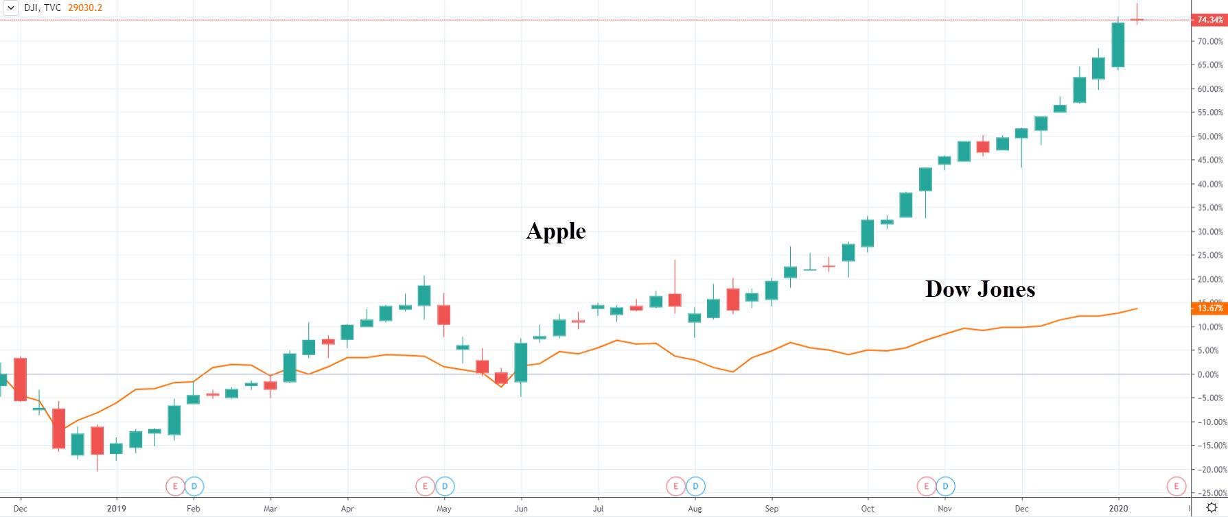 Akcie Apple vs Dow Jones