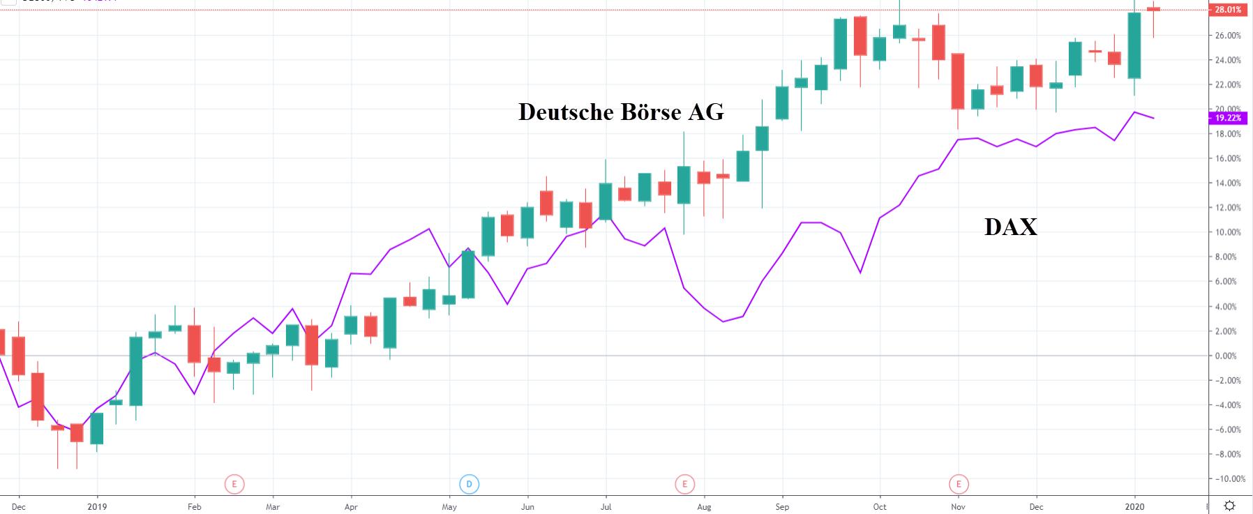 Akcie Deutsche Börse AGVS dax