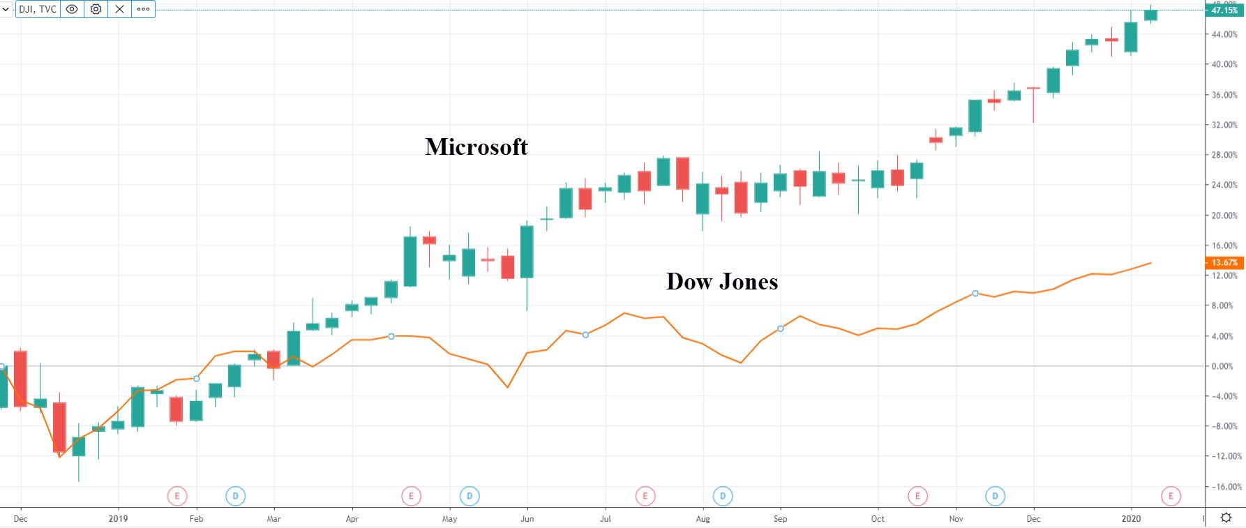 Akcie Microsoft vs Dow Jones
