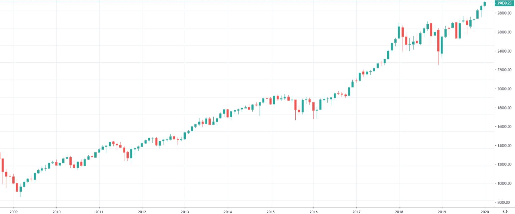 Dow Jones - historie