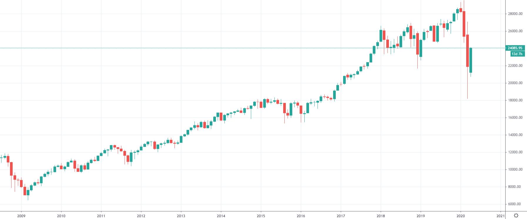 Graf indexu Dow Jones