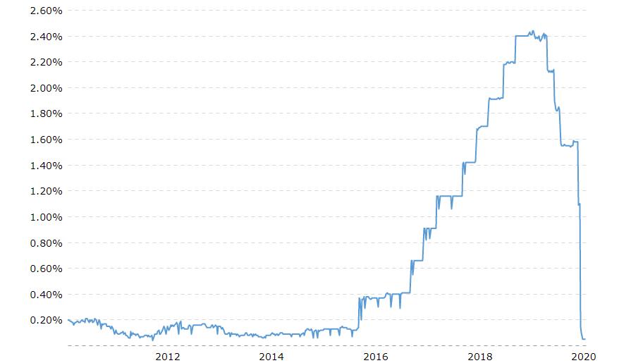 Historický-graf-Federal-Funds-Rate-úrokové-sazby-Fedu-pro-mezibankovní-trh_3