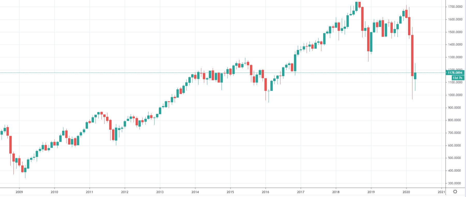 Graf indexu Russel 2000
