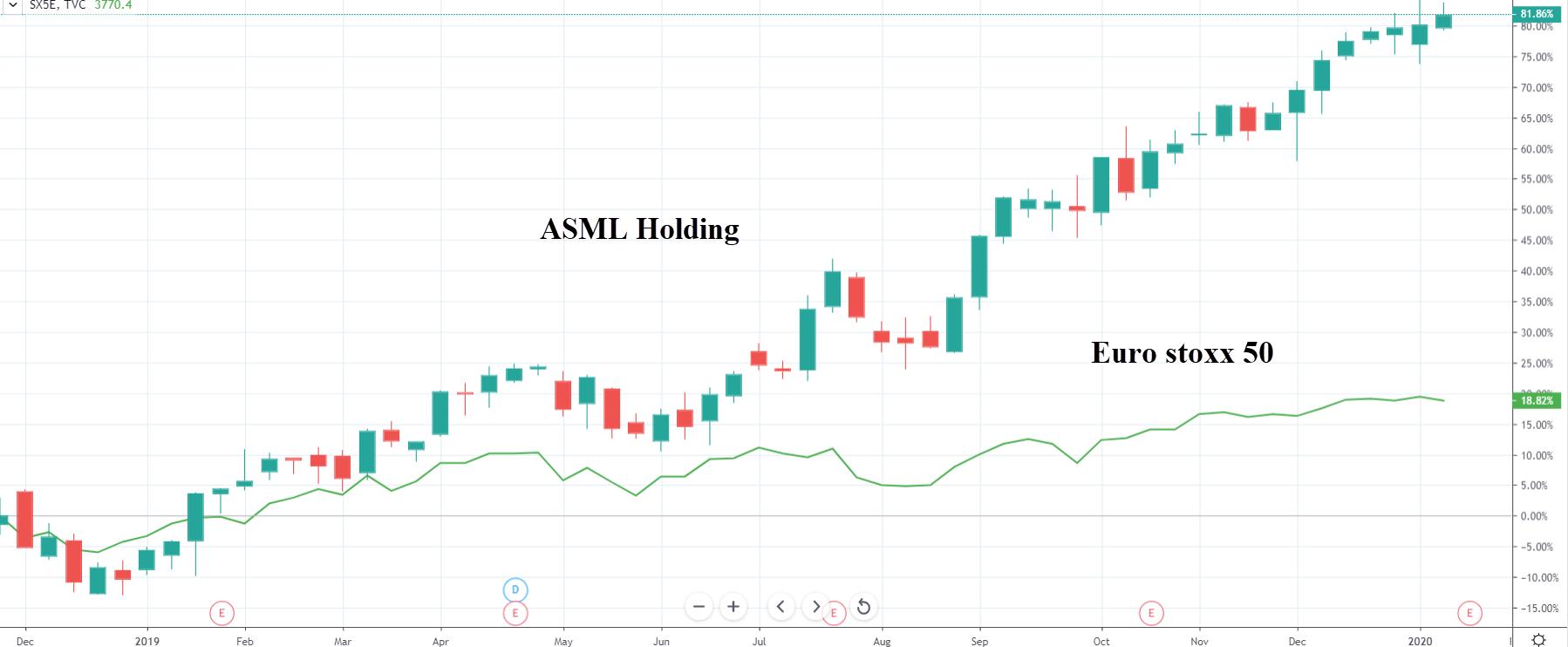 Srovnání výkonnosti akcie ASML Holding a indexu Euro Stoxx 50