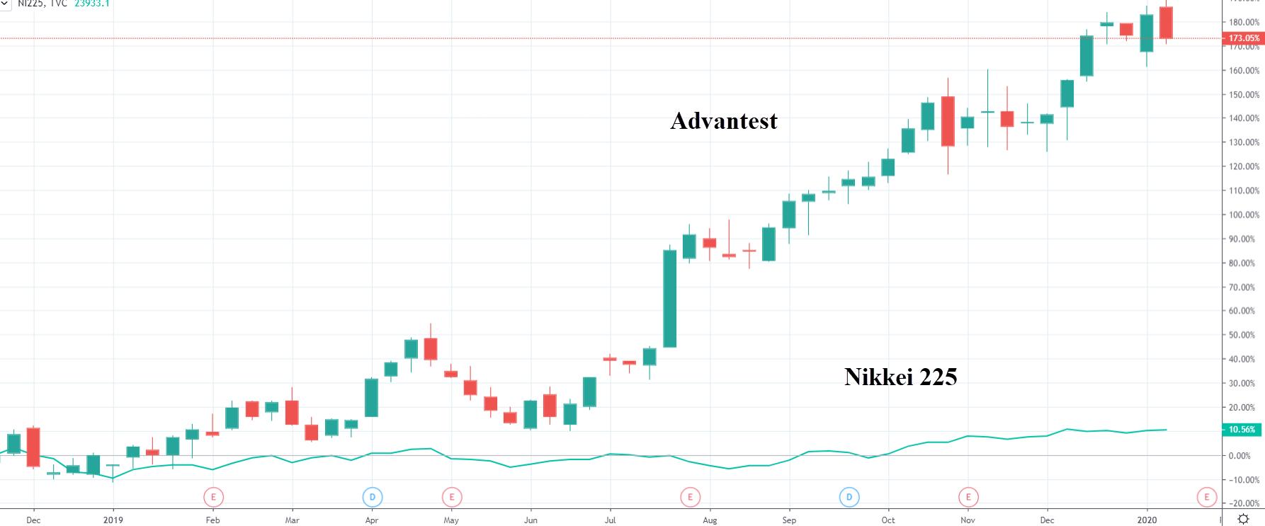 Srovnání výkonnosti akcie Advantest a indexu Nikkei 225