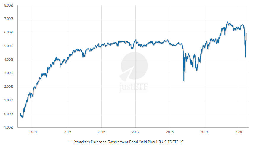 Xtrackers Eurozone Government Bond Yield 1-3 Plus ETF