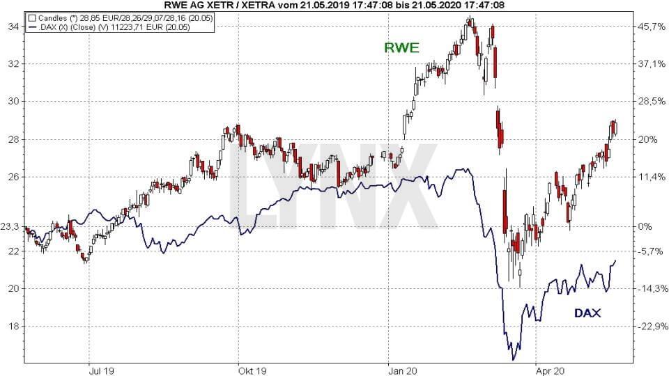Akcie RWE vs DAX