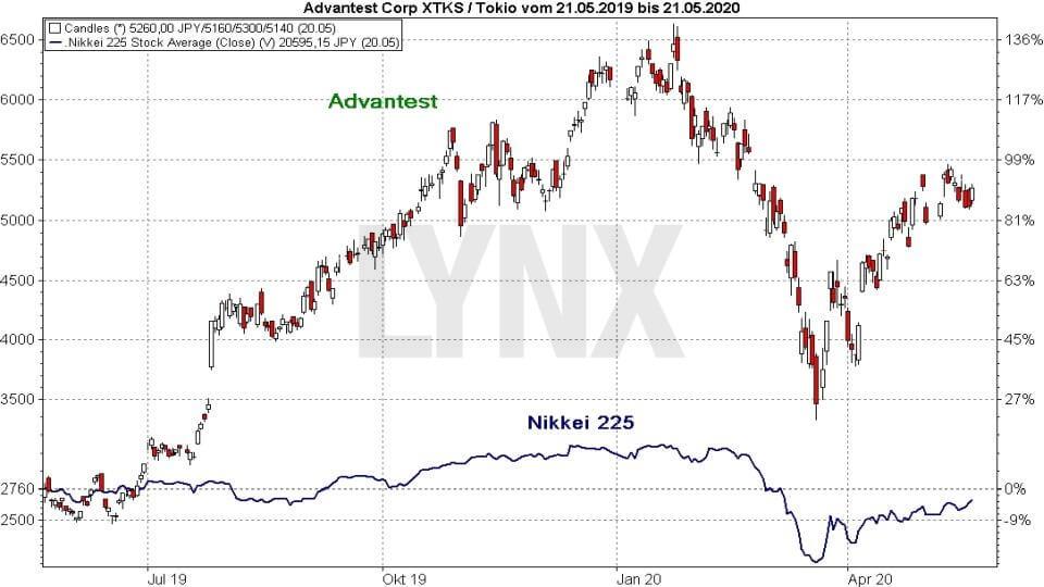 Srovnání výkonnosti akcie Advantest a indexu Nikkei 225.