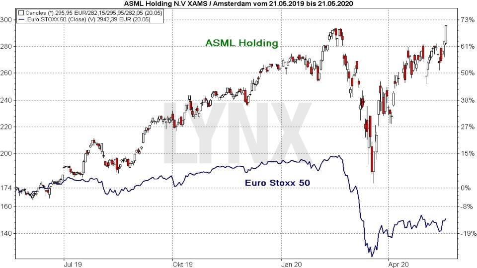 Akcie ASML Holding vs index Euro Stoxx 50