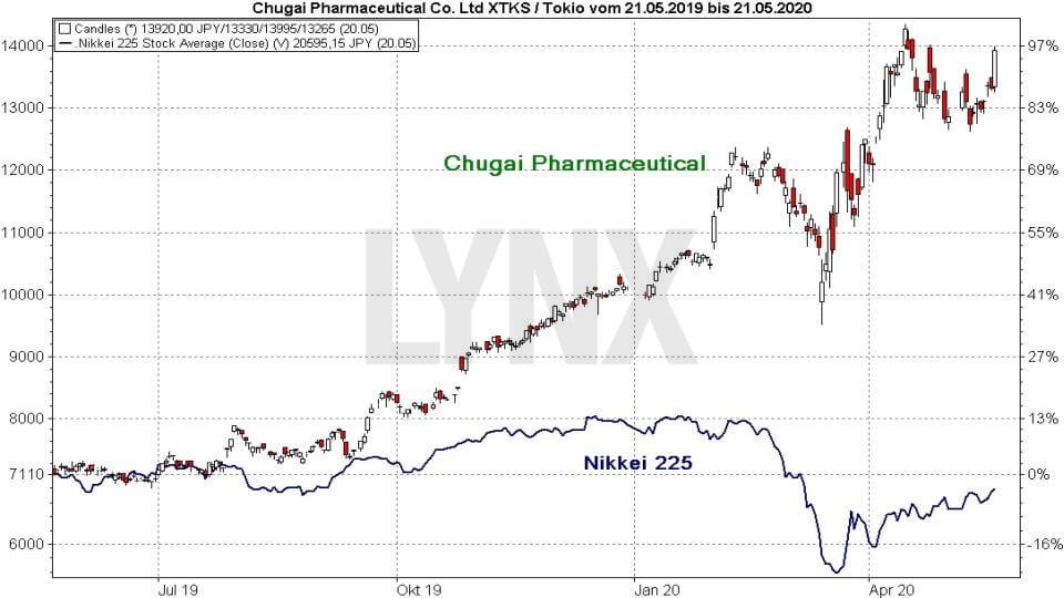 Srovnání výkonnosti akcie Chugai Pharmaceutical a indexu Nikkei 225