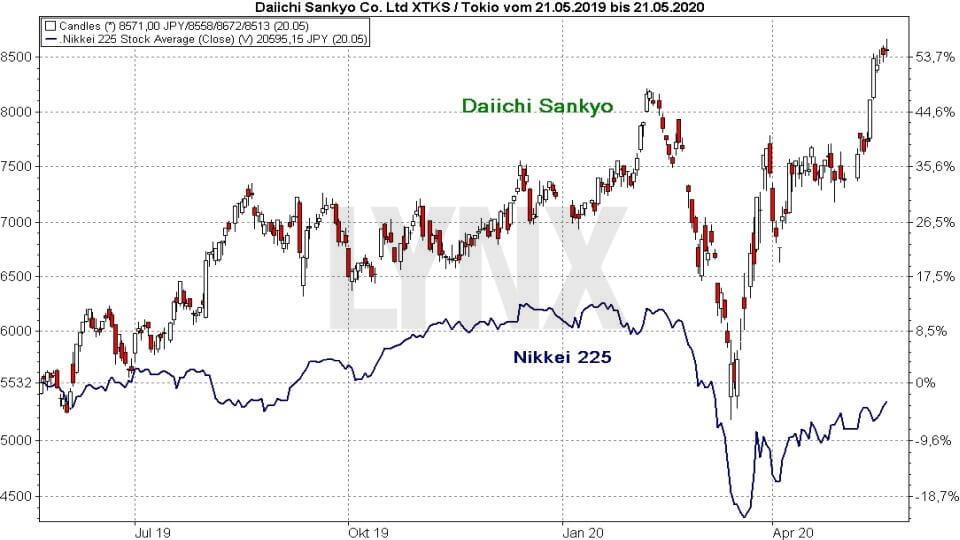 Srovnání výkonnosti akcie Daiichi Sankyo a indexu Nikkei 225