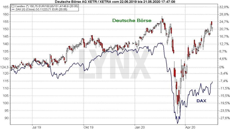 akcie Deutsche Börse AG vs index DAX