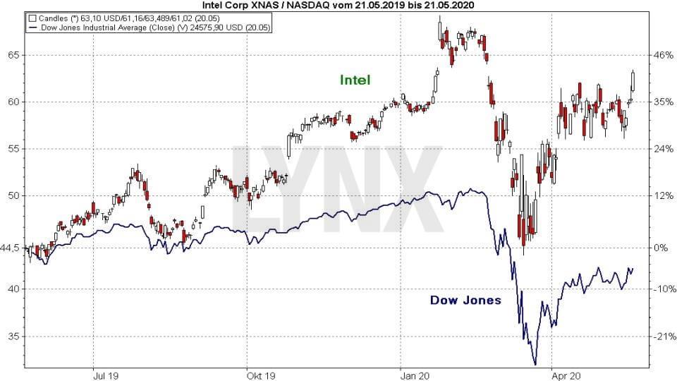 Akcie Intel vs Dow Jones