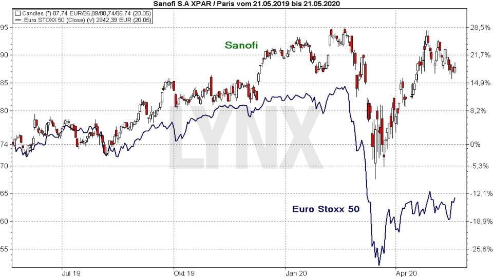 Srovnání výkonnosti akcie Sanofi a indexu Euro Stoxx 50