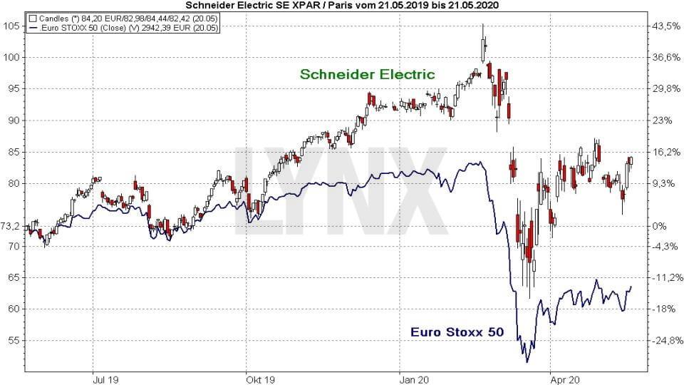 Schneider Electric vs Euro Stoxx 50