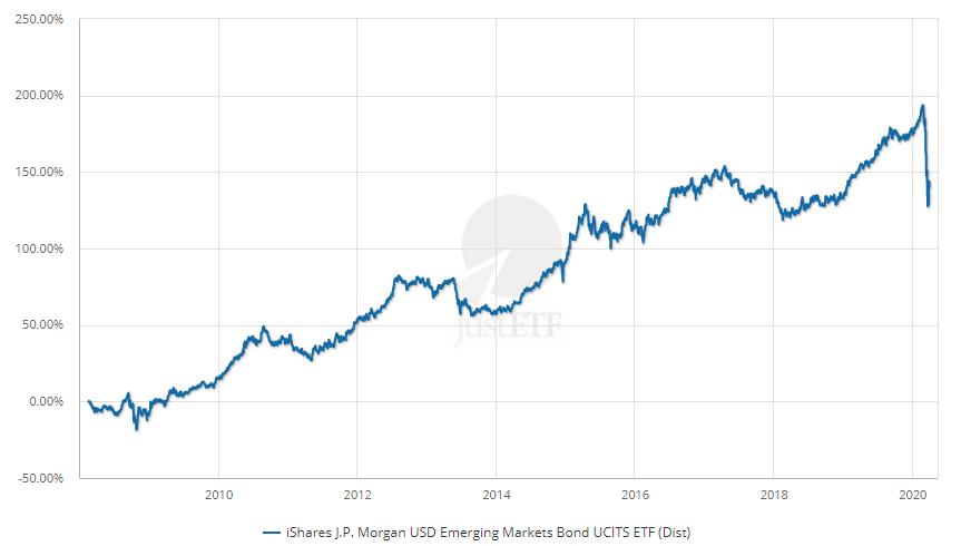 iShares J.P. Morgan USD Emerging Markets Bond ETF