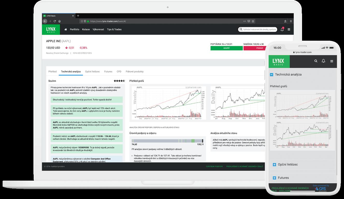 Obchodní platforma LYNX Basic a inteligentní automatická technická analýza akcií