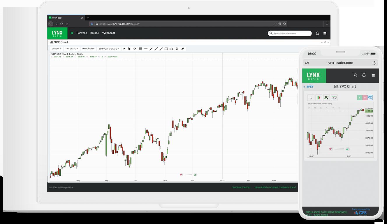 Tvorba a úprava cenových grafů a indikátorů v obchodní platformě LYNX Basic