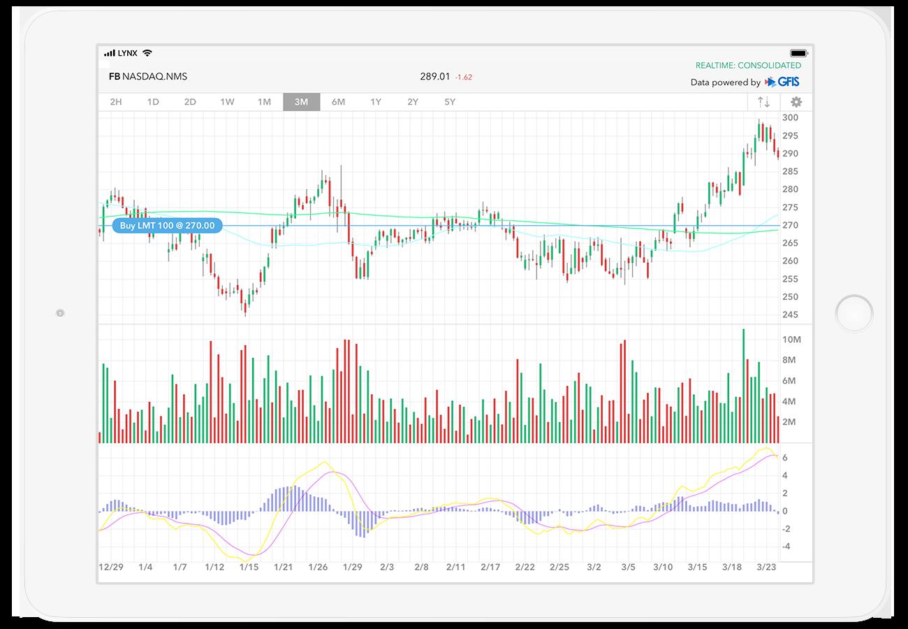 Otevřená obchodní platforma LYNX Trading s cenovým grafem akcie Facebook na zařízení iPad