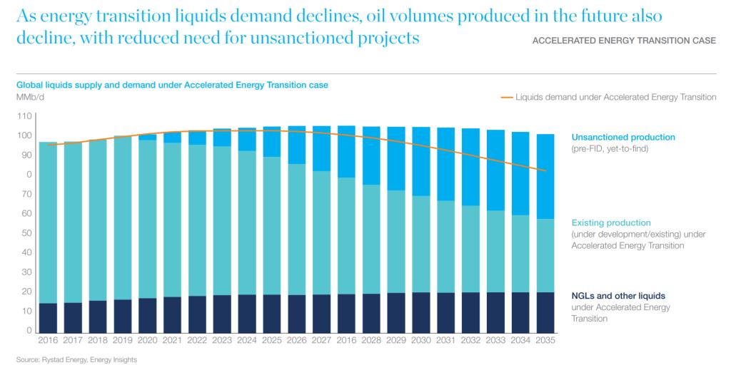 Porpávka ceny ropy