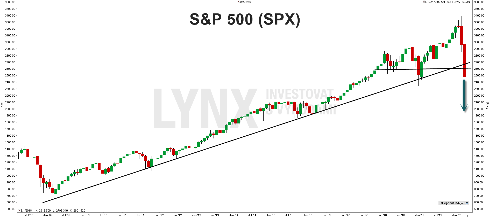 Oslabení technické analýzy - S&P 500