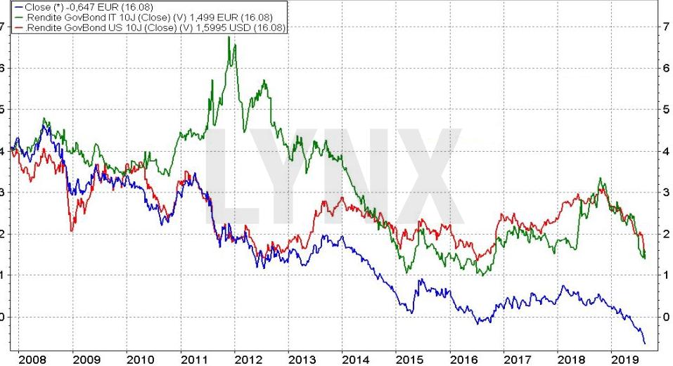 srovnání výnosů desetiletých dluhopisů v USA, Itálii a Německu