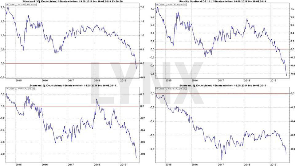 vývoj výnosů německých dluhopisů za pět let