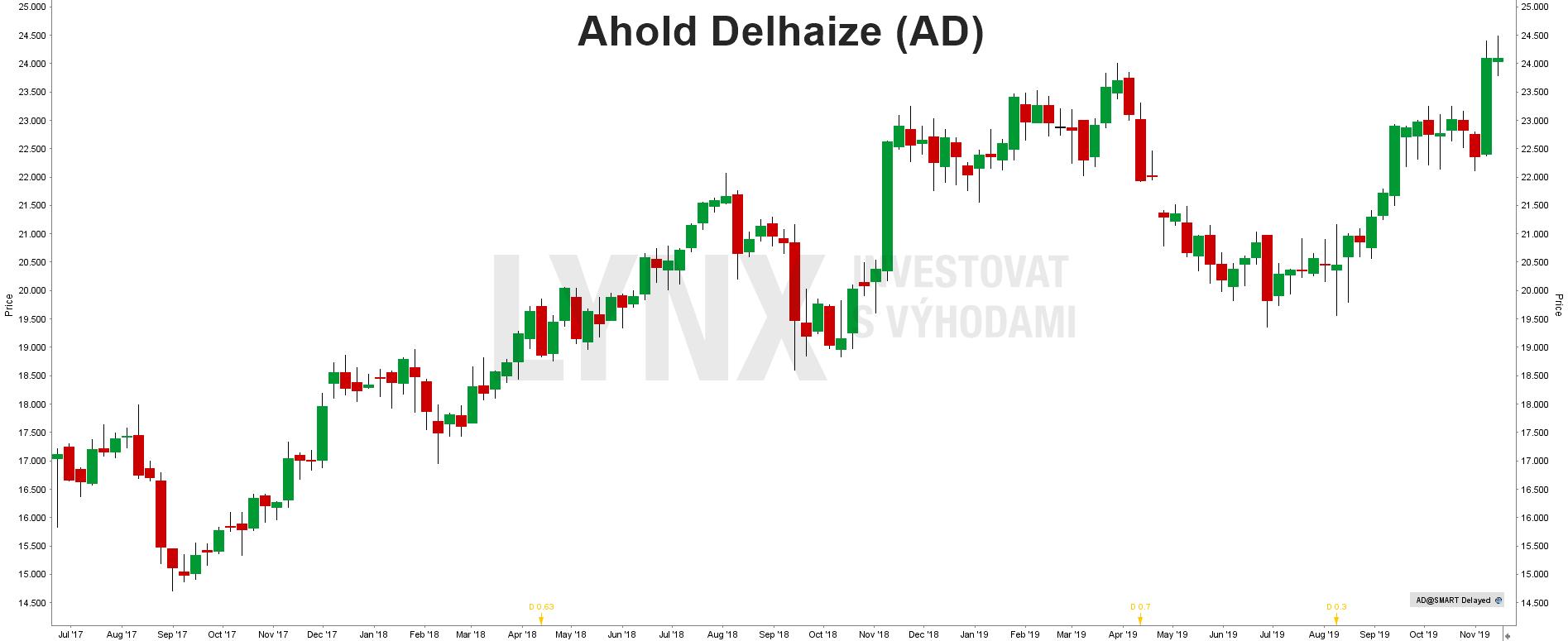 Akcie Ahold Delhaize