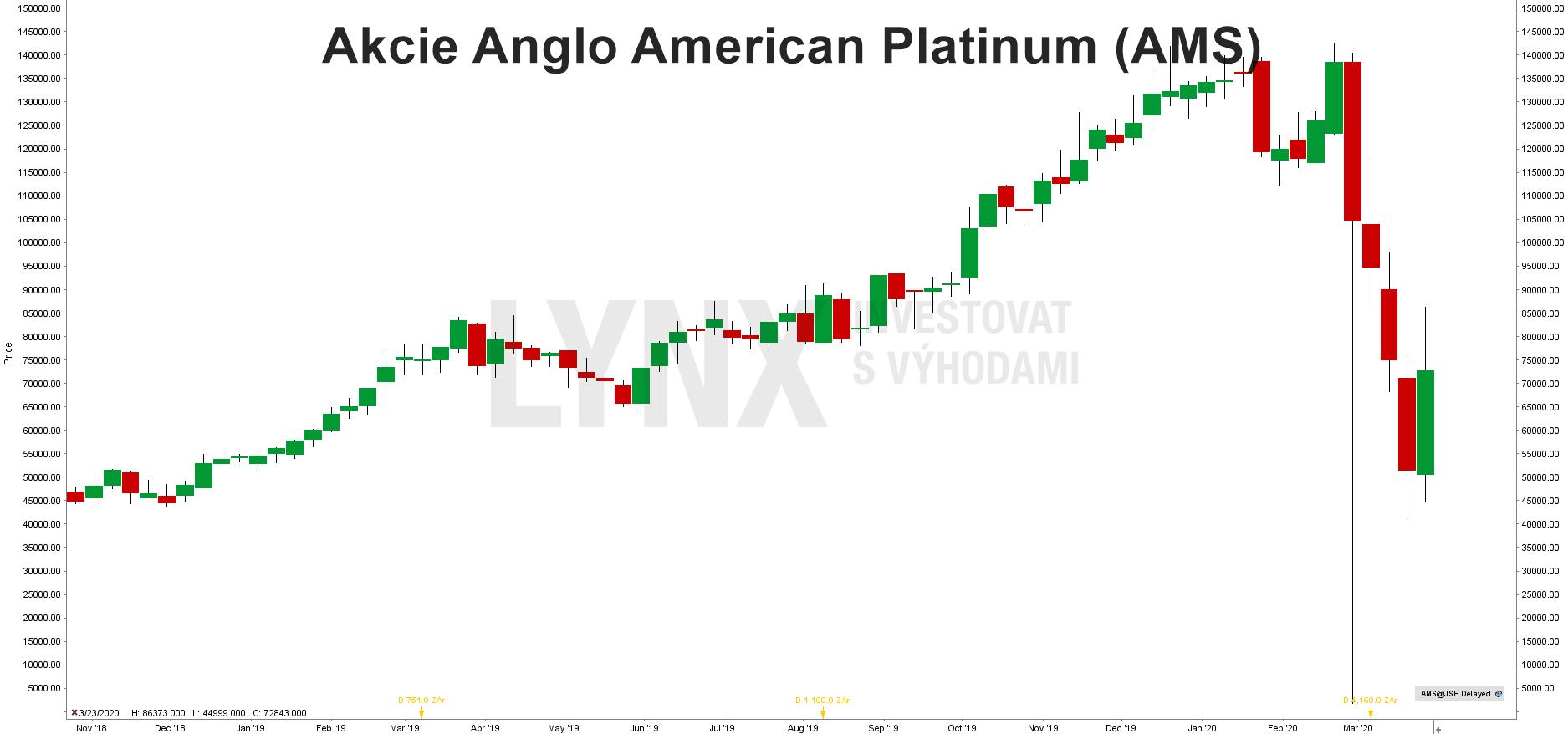 Akcie Anglo American Platinum (AMS)