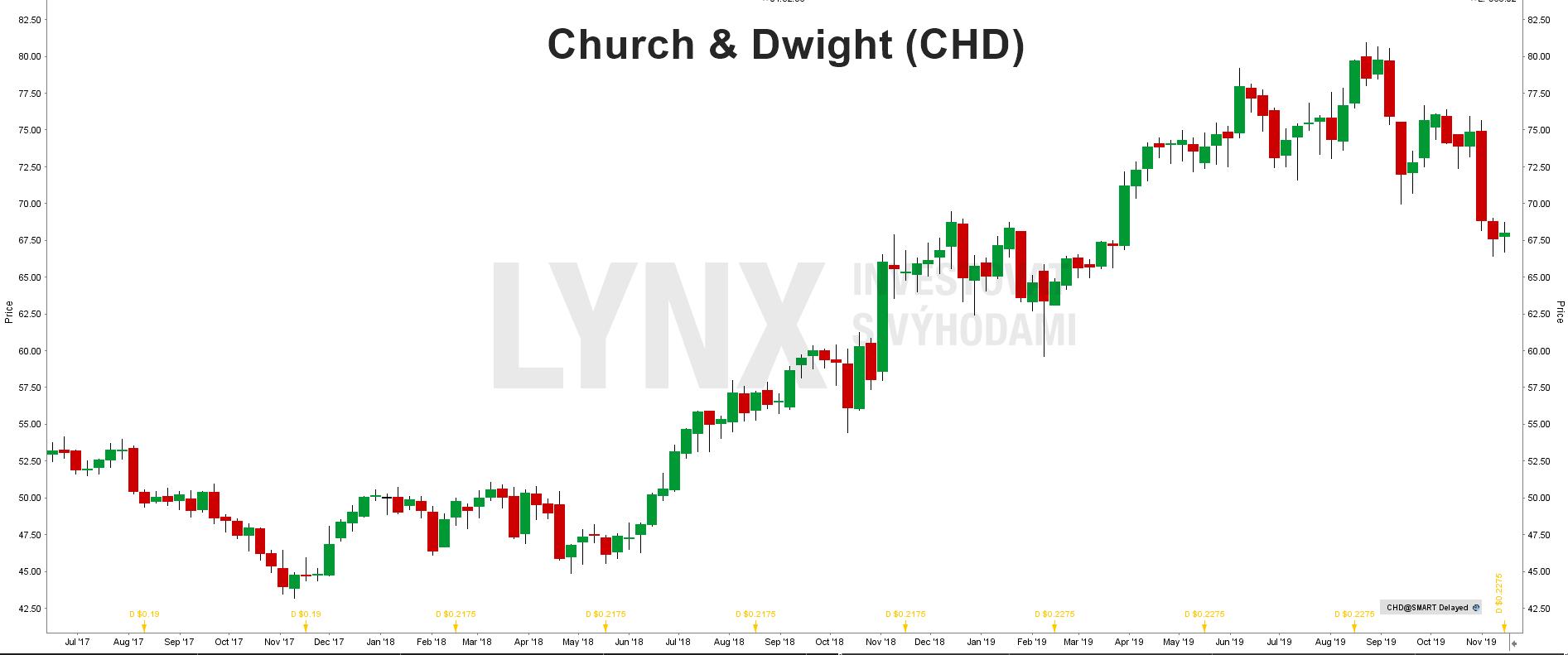 Akcie Church & Dwight