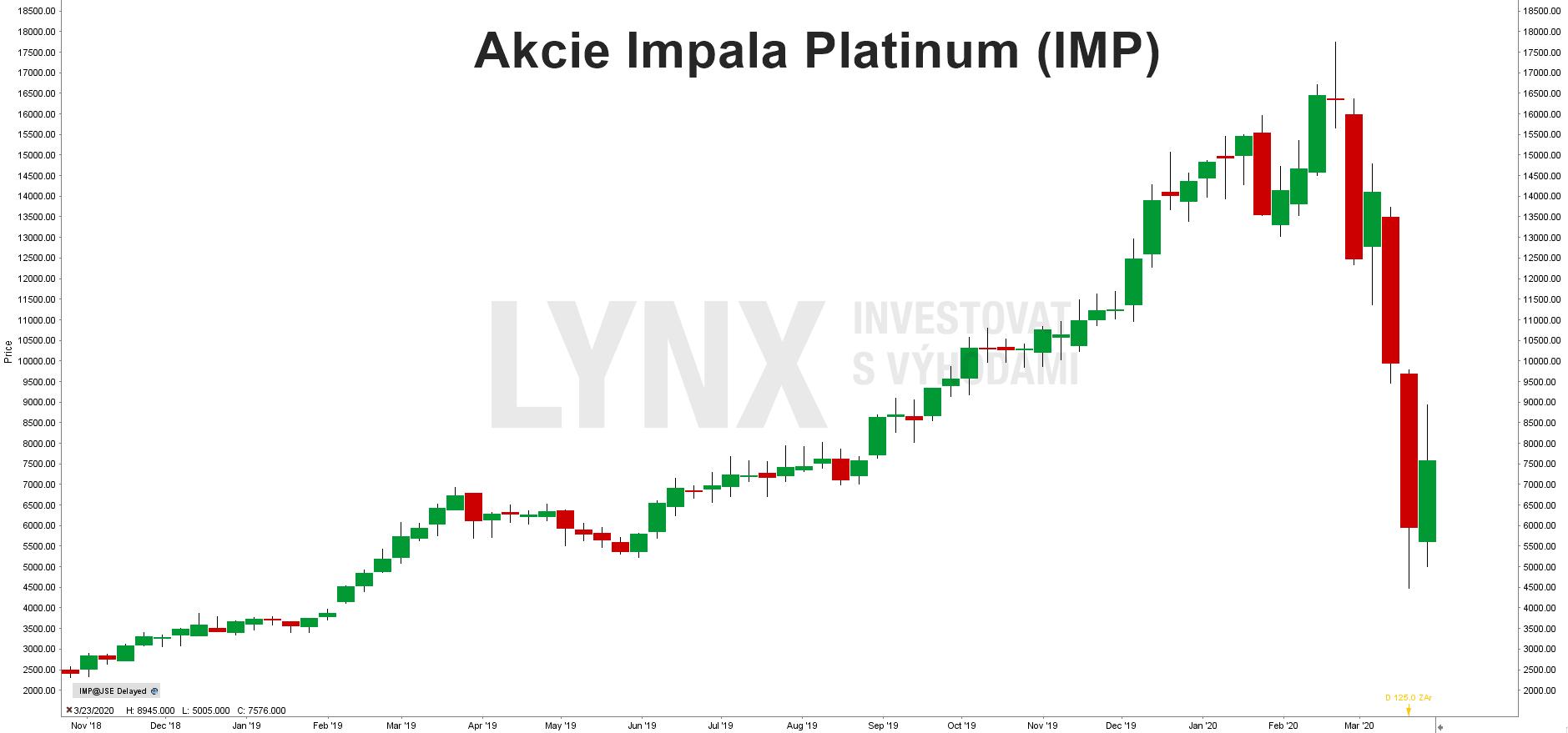 Akcie Impala Platinum (IMP)