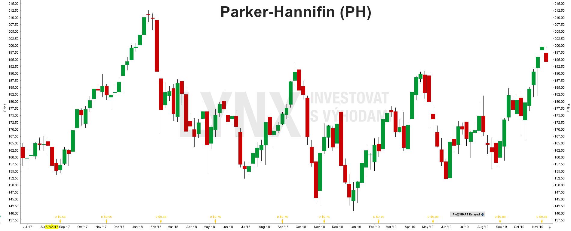 Akcie Parker-Hannifin