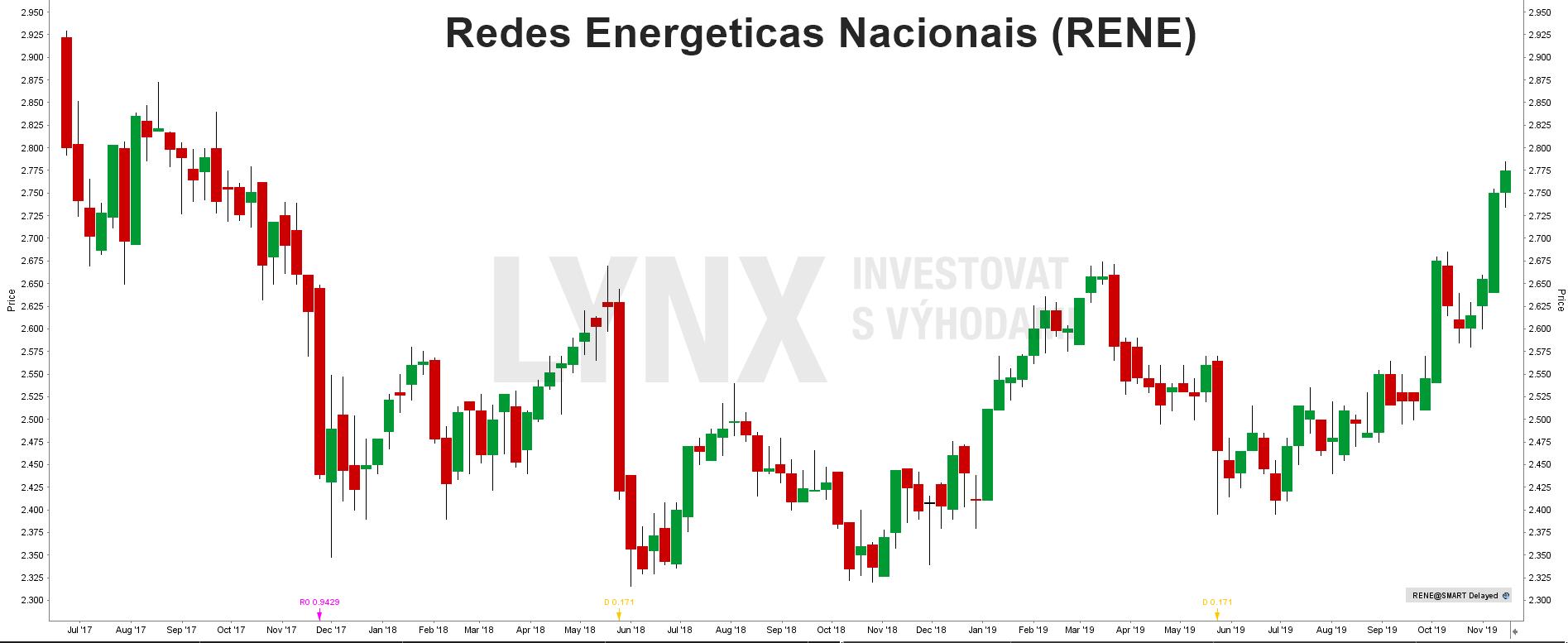 Akcie Redes Energeticas Nacionais