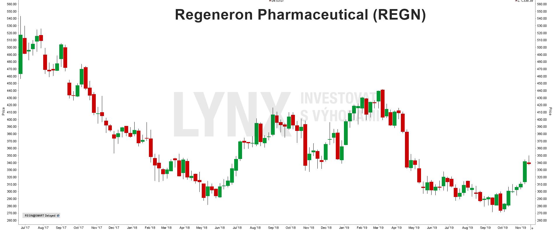 Akcie Regeneron Pharmaceutical