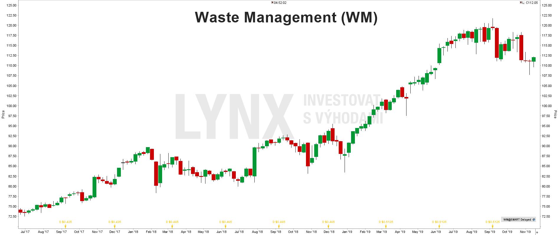 Akcie Waste Management
