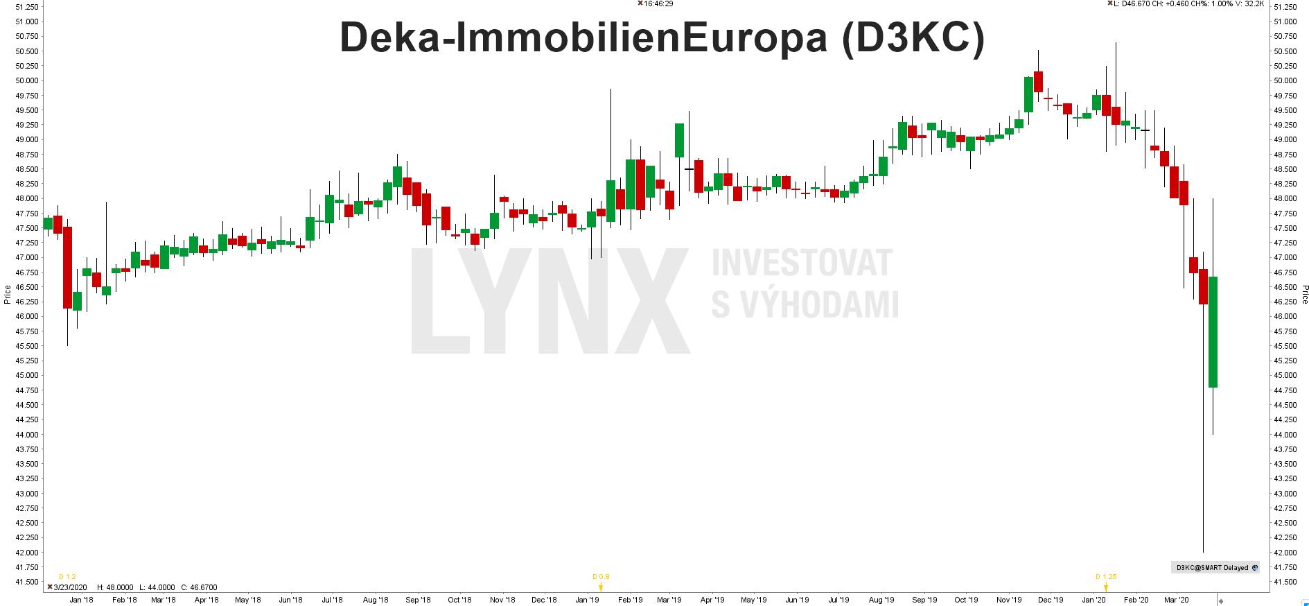 Graf fondu Deka-Immobilien Europa