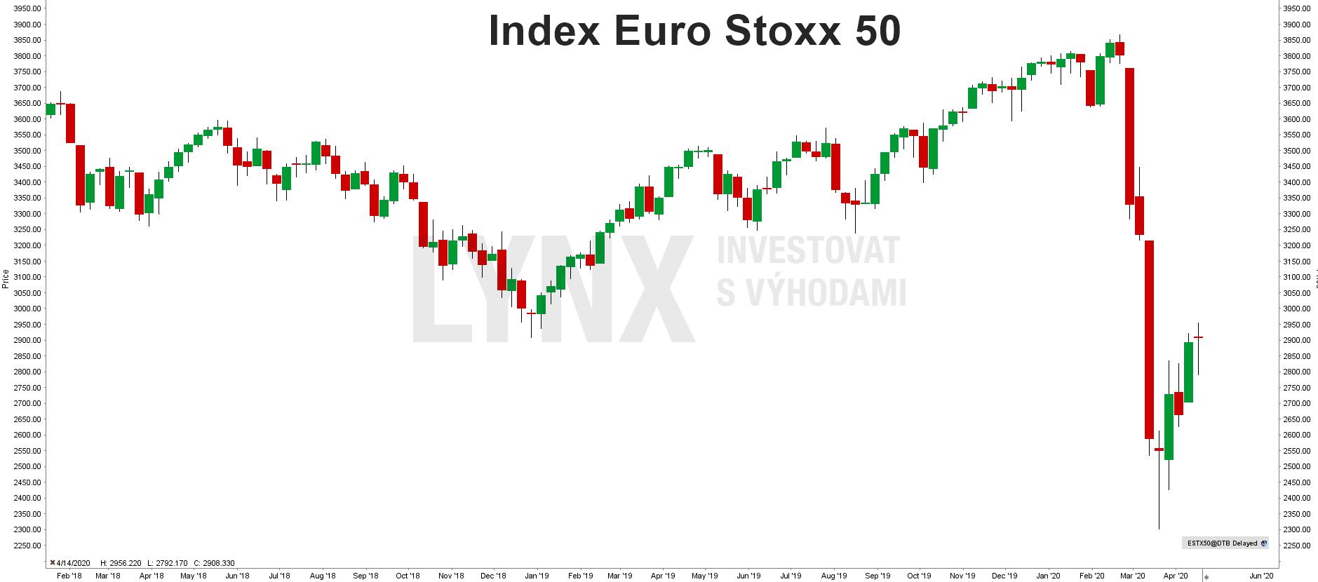 Graf indexu Euro Stoxx 50