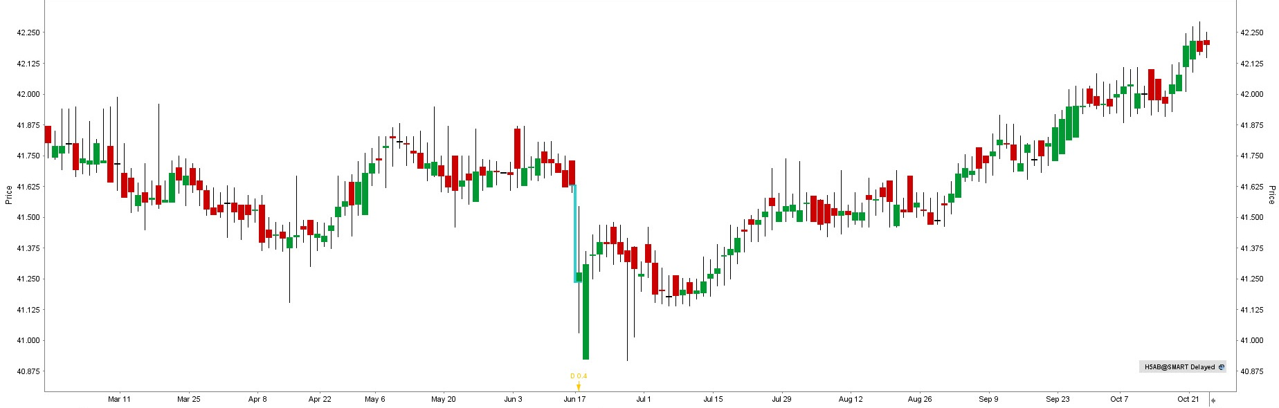 HausInvest - graf