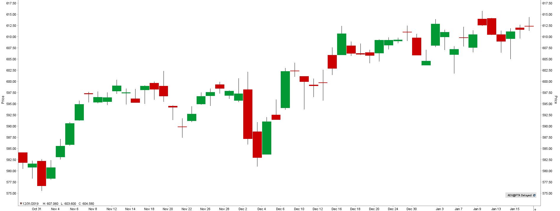 Index AEX - graf