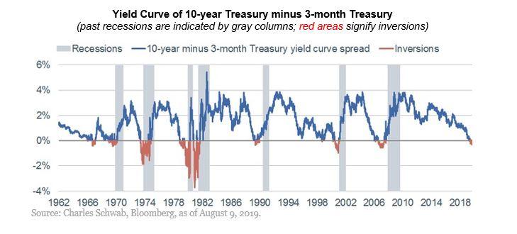 Inverzní výnosová křivka vs recese