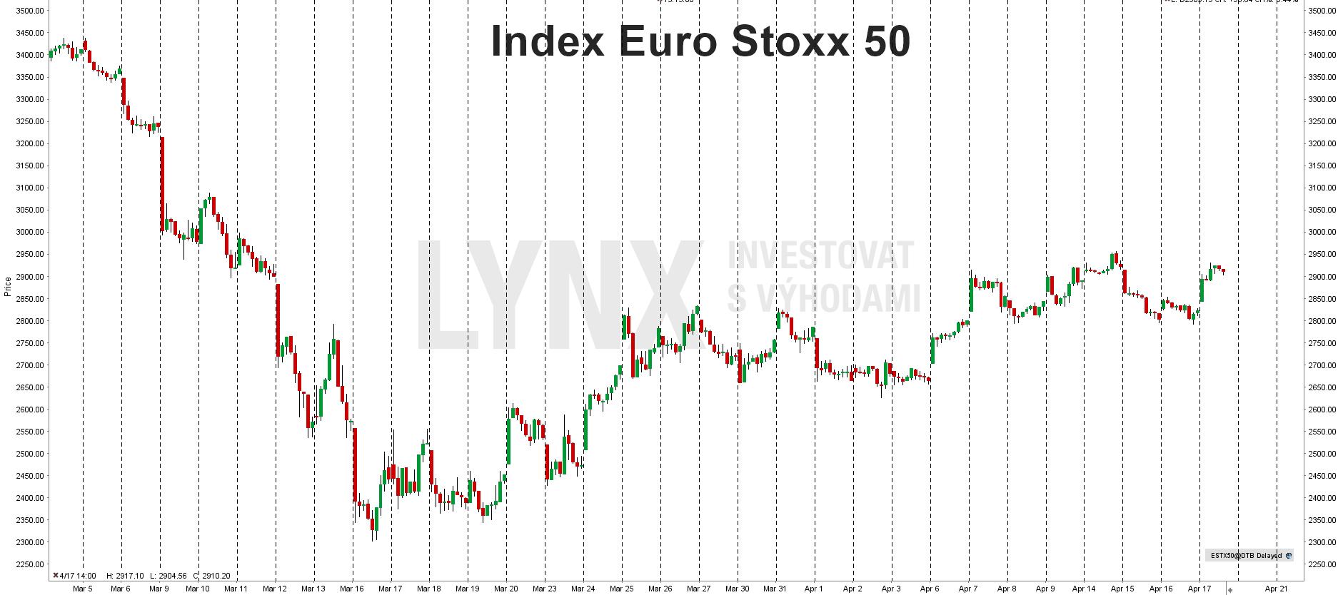 Aktuální graf indexu Euro Stoxx 50
